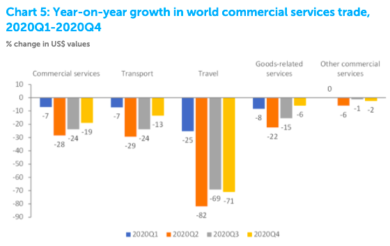 a chart showing year on year growth in services