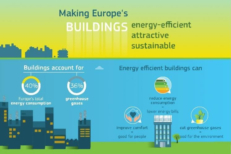Regulation will be vital if Europe is to achieve its vision of fully sustainable cities