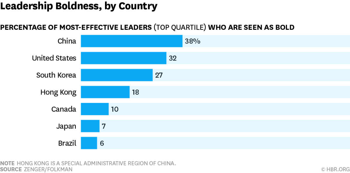 These countries have the boldest leaders