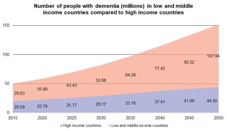 a graph showing that by 2050, more than 150 million people could be living with Alzheimer's disease