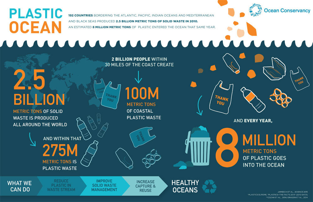 By 2050, there could be more plastic than fish in our oceans