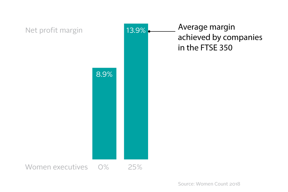 Respective profits of FTSE companies with different proportions of women executives