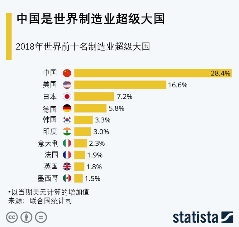世界经济论坛:排名前十的制造业大国,中国居首– 东西智库