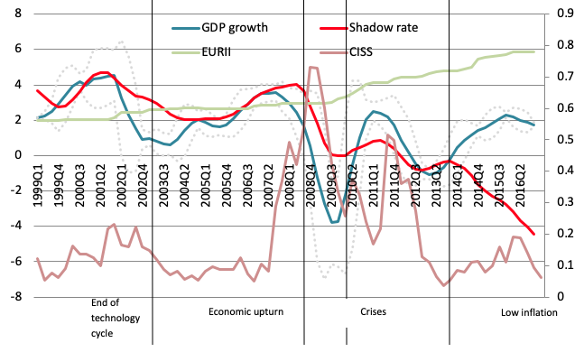 These are data for the aggregate EA19. For GDP growth, we take the four-quarter moving average and +/-2 standard deviations. The vertical lines represent the dot-com bubble and the end of the tech-cycle, the start of the global financial crisis, and the sovereign debt crisis and the start of the recovery/low inflation period. The areas are selected following Hartmann and Smets (2018). EURII is the European Index of Regional Institutional Integration and CISS is the Composite Indicator of Systemic Stress.