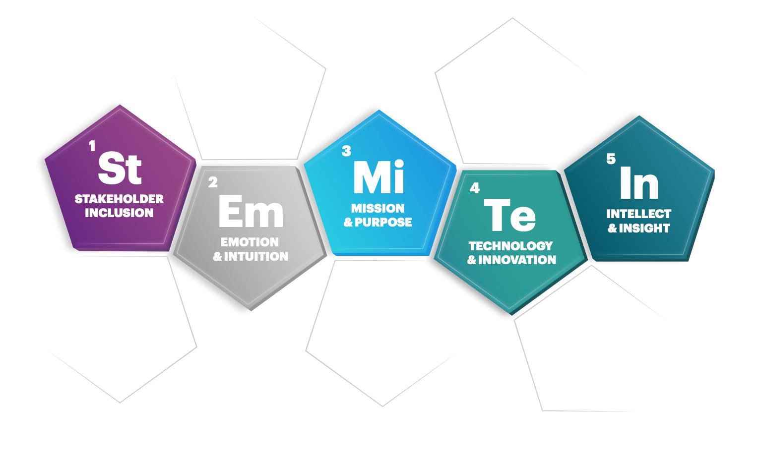 The Five Elements Model - Responsible Leadership