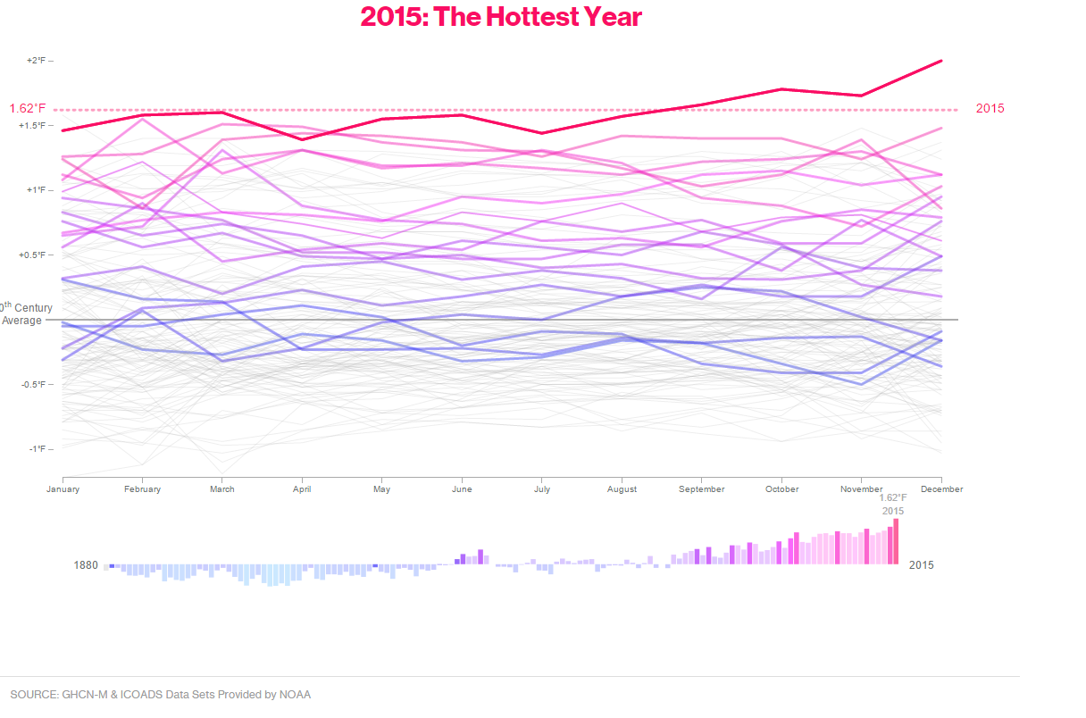 2015: The Hottest Year