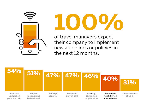 Travel guidelines from managers.