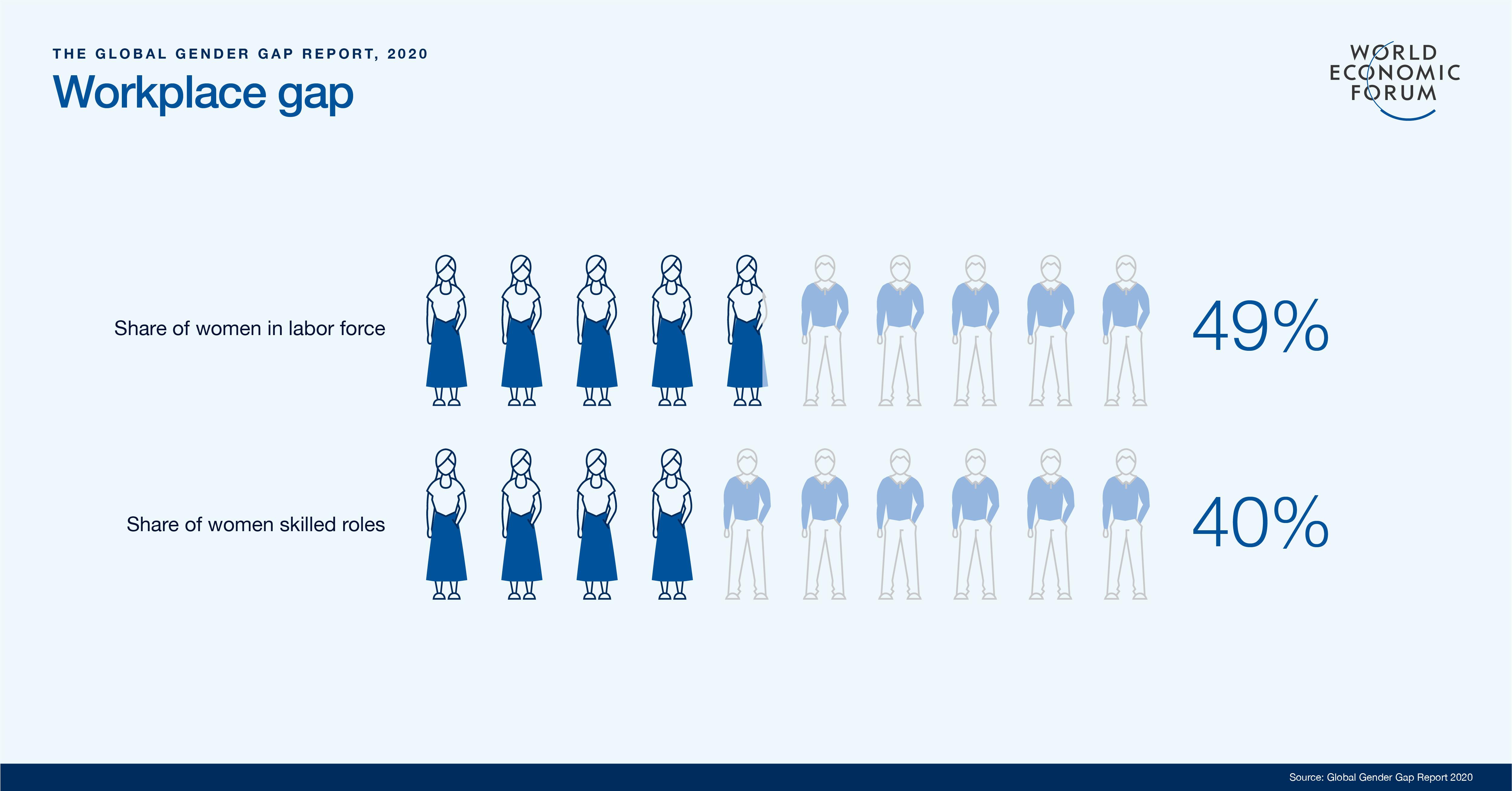 workplace gender gap - Global Gender Gap Report 2020