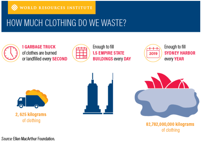 How much clothing do we waste?