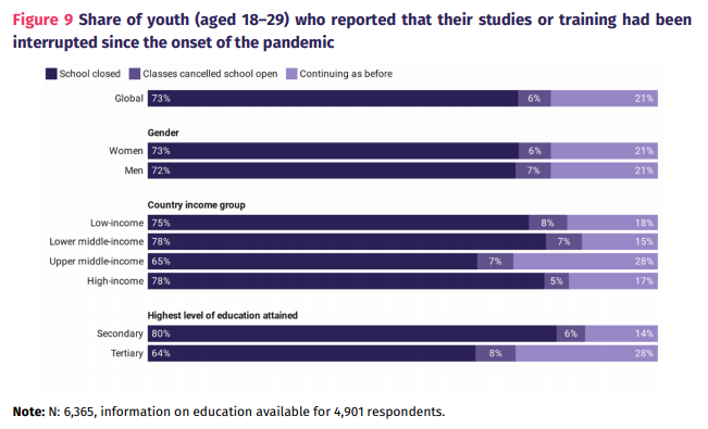 Share of youth (aged 18–29) who reported that their studies or training had been interrupted since the onset of the pandemic.