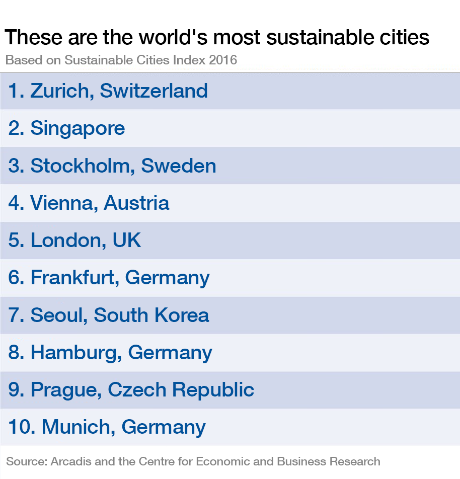 These are the world's most sustainable cities