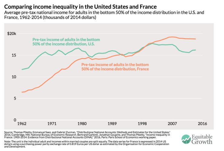 Comparing income inequality in the United States and France
