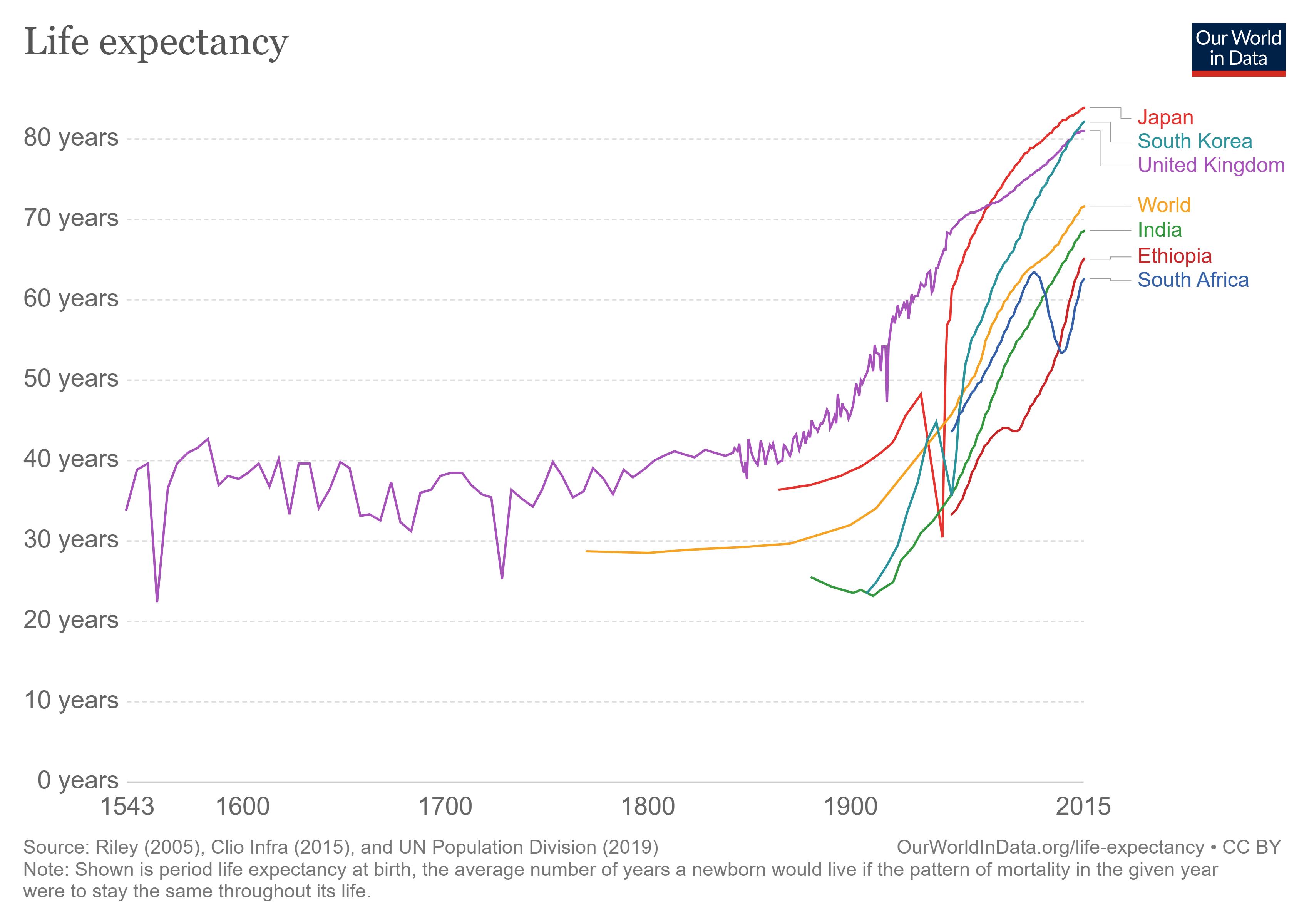 health life expectancy