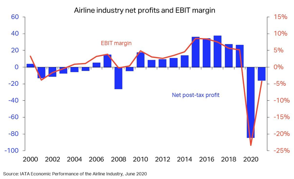 Airline Industry profits and EBIT margin