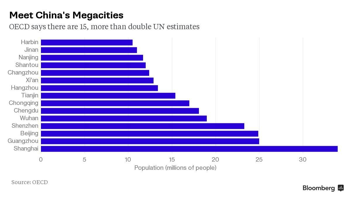 Meet China's megacities