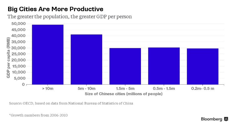 Big cities are more productive - the greater the population, the greater GDP per person