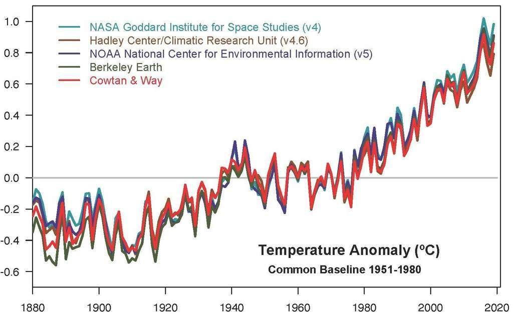 Malgré des variations mineures d'une année à l'autre, ces cinq enregistrements d'anomalies de températures – le niveau de basse température étant fixé sur la moyenne de 1951 à 1980 – présentent des pics et des creux cohérents les uns avec les autres. Tous montrent un réchauffement rapide au cours des dernières décennies. Et que la décennie 2010-2019 a été la plus chaude.
