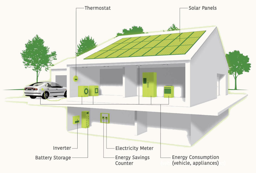 With smart home energy systems, energy generated by solar panels is stored in batteries and used to power appliances and charge electric vehicles.