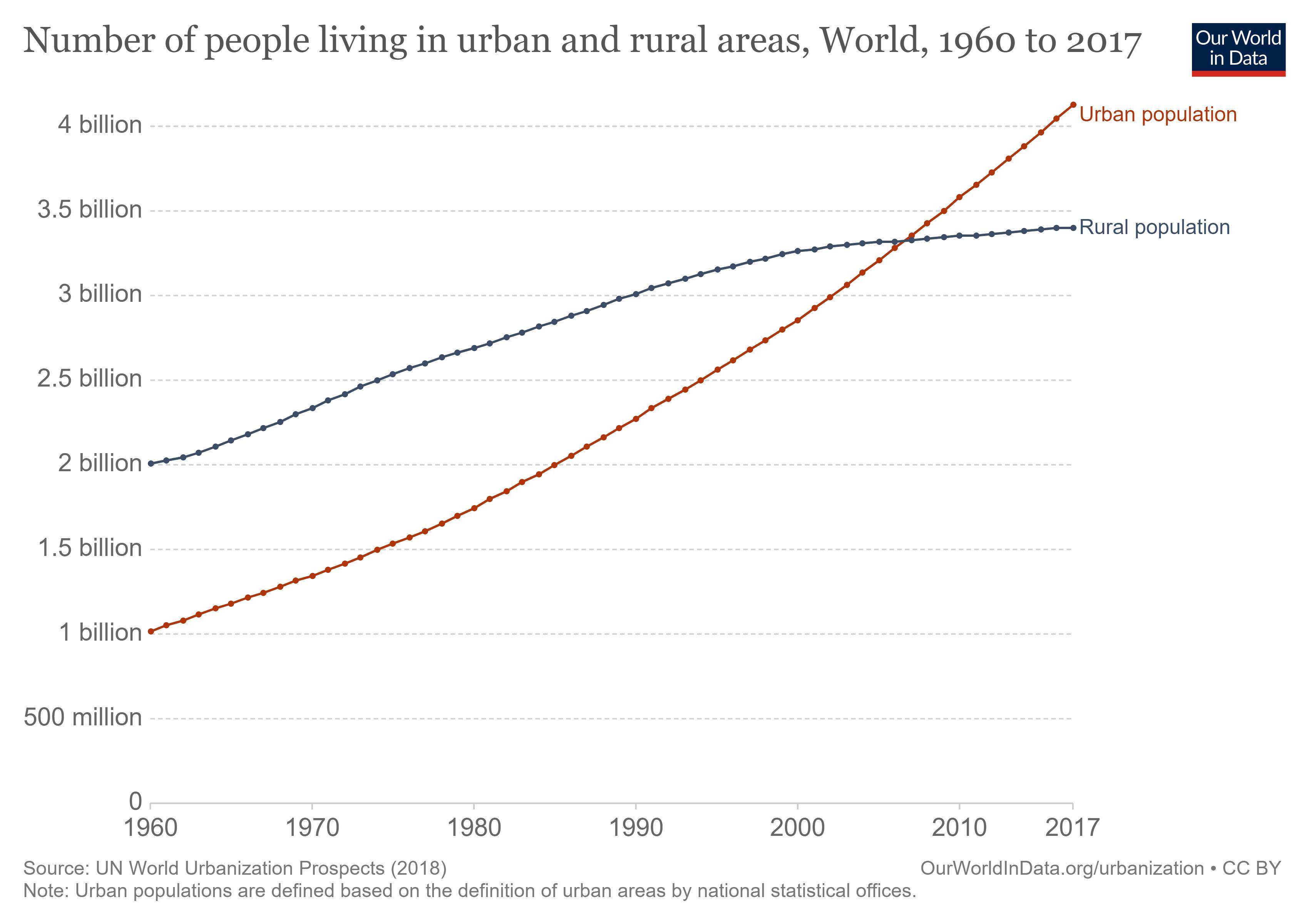 Cambios en la población rural y urbana