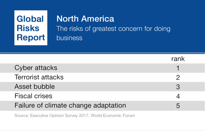The top five risks of doing business, according to a poll.