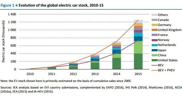 Evolution of the global electric car stock, 2010-15