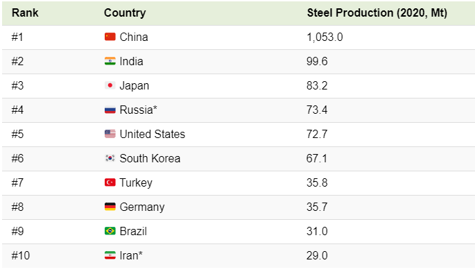 The world's current top crude steel producing nations by 2020 production.