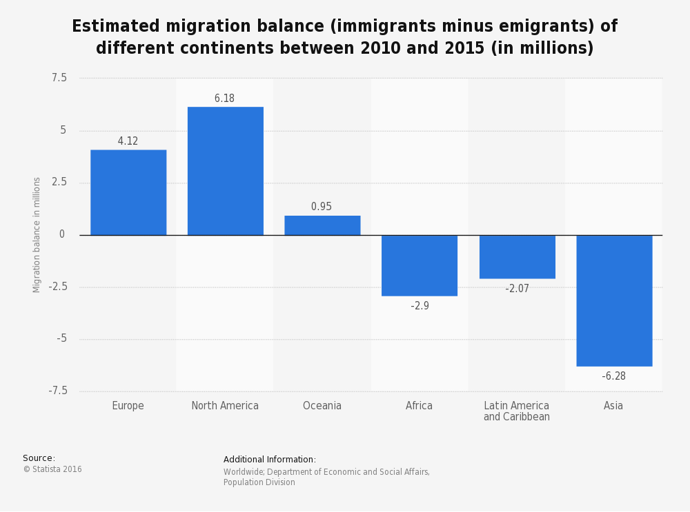 Estimated migration balance (immigrants minus emigrants) of different continents between 2010 and 2015 (in millions)