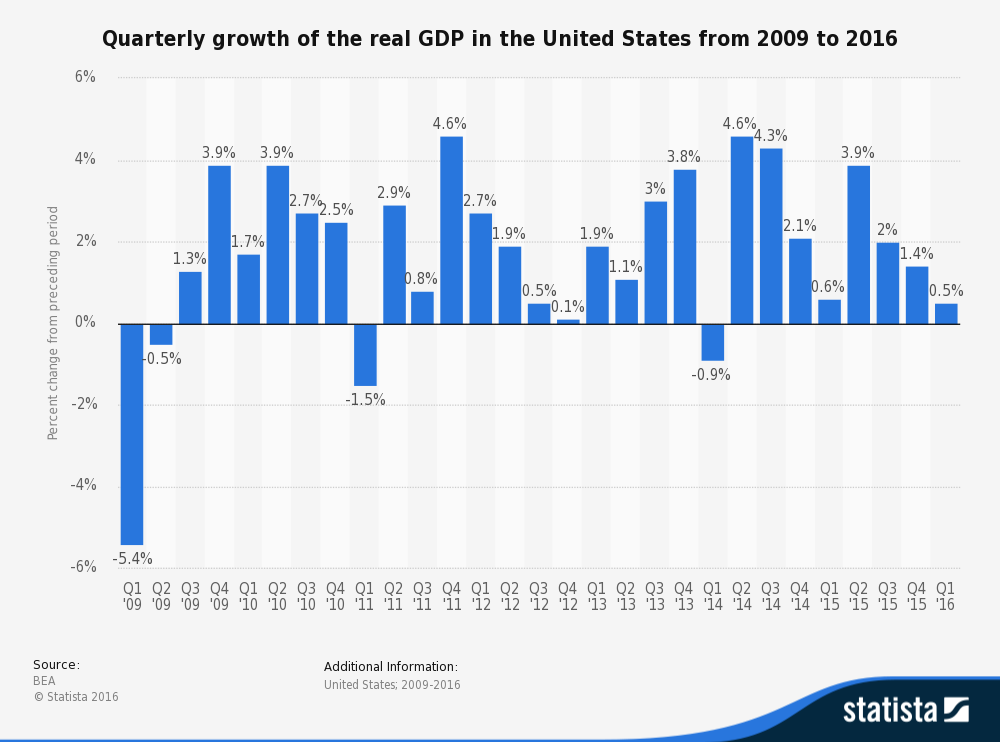 Quarterly growth of the real GDP in the United States from 2009-2016