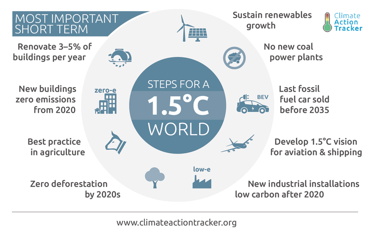 161202-steps for a 1.5 degree C world climate change climate action Source Climate Analytics