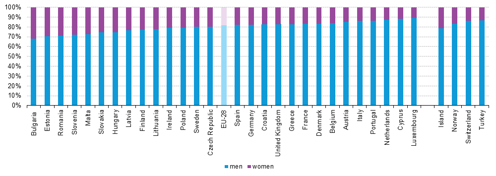 Gender of ICT specialists in European countries in 2014.