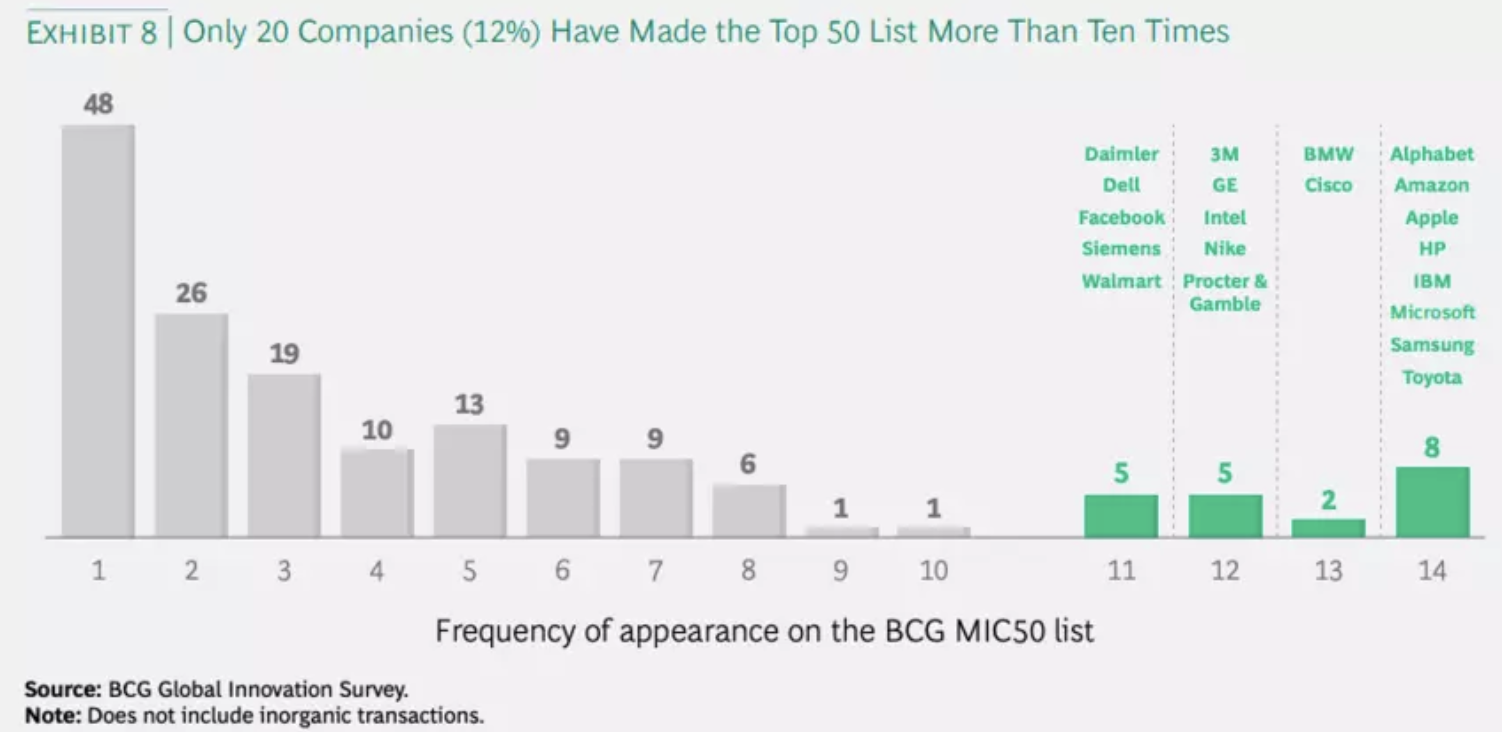 Only 20 companies were on the top 50 list more than 10 times.
