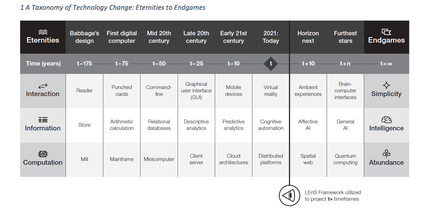 A table showing the taxonomy of technology change: eternities to endgames.