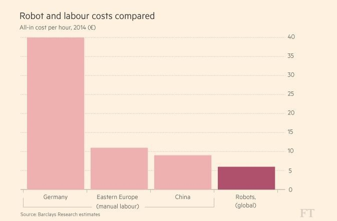 Robot and labour costs compared