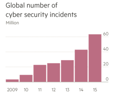 Could A Cyber Attack Cause A Financial Crisis World