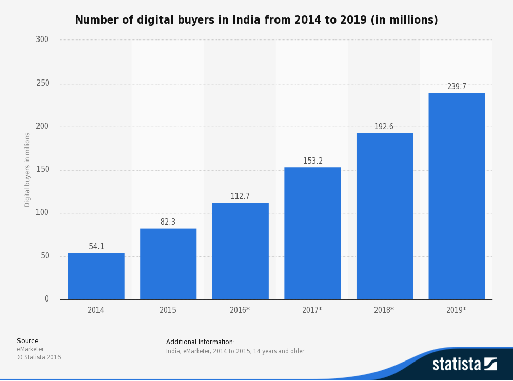 Number of digital buyers in India from 2014 to 2019 (in millions)