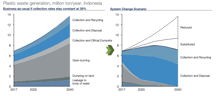 graphs showing that urgent action is needed to turn the tide on plastic pollution in Indonesia.