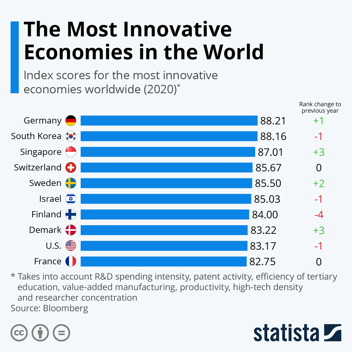 The most innovative economies in the world in 2020