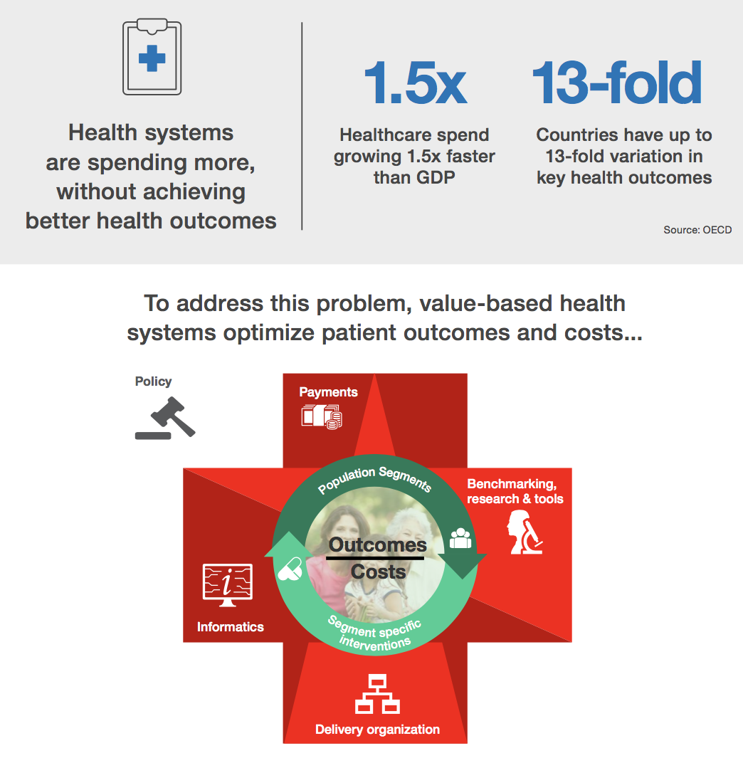 Here's how to make value-based healthcare a reality   World