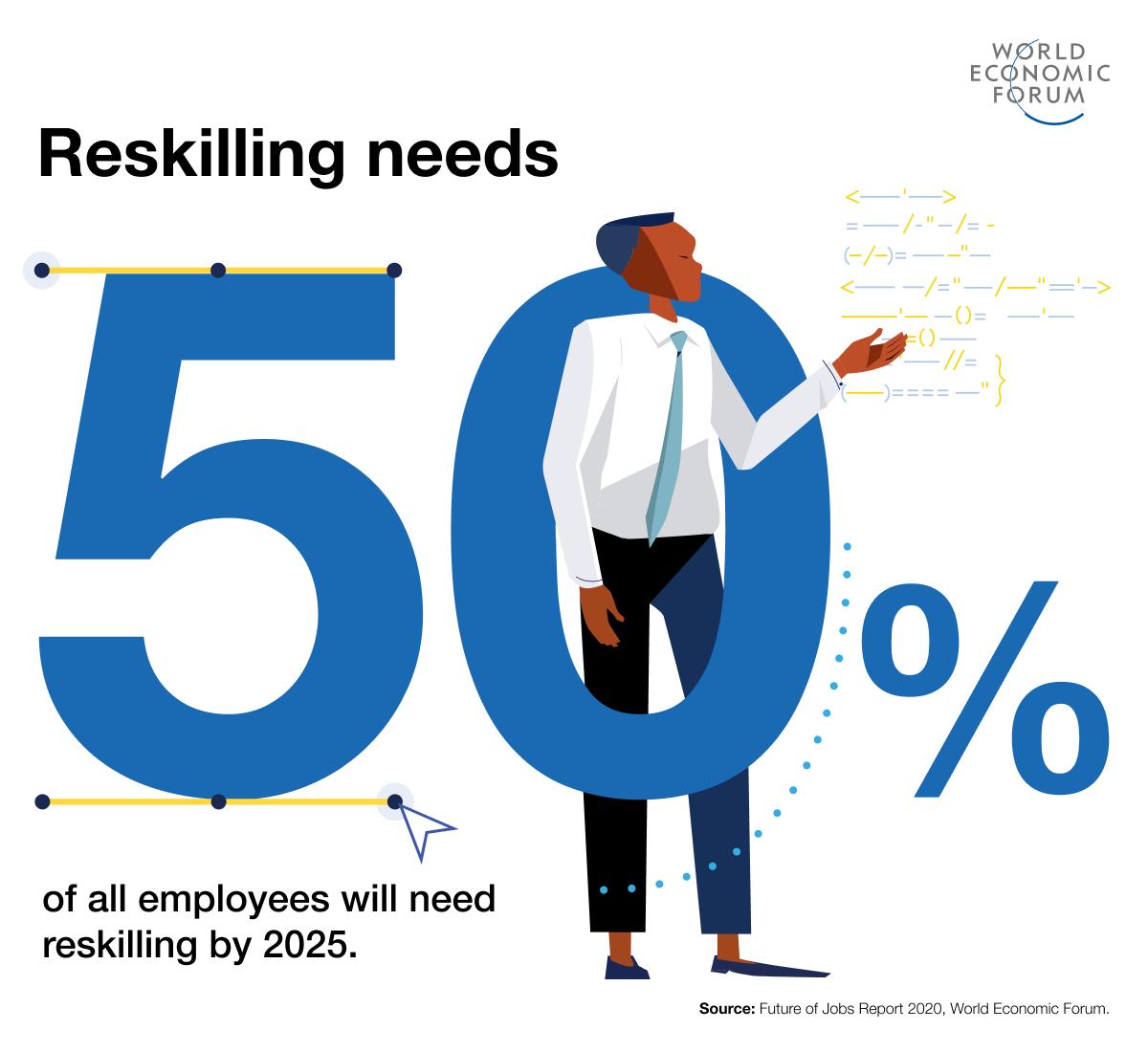 La mitad de los empleados tendrán que volver a formarse en los próximos cinco años.