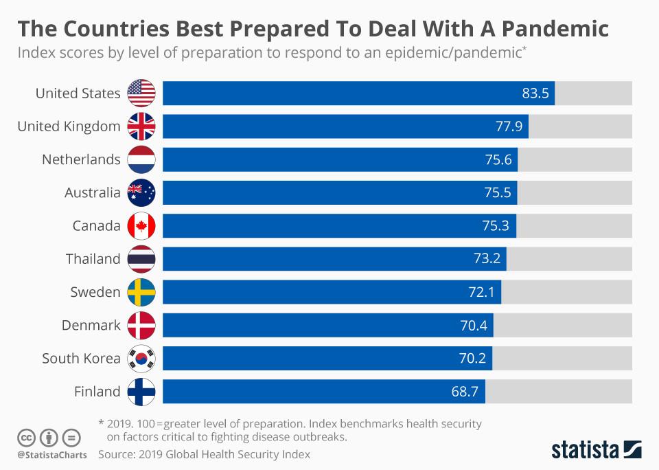 List Of Pandemics