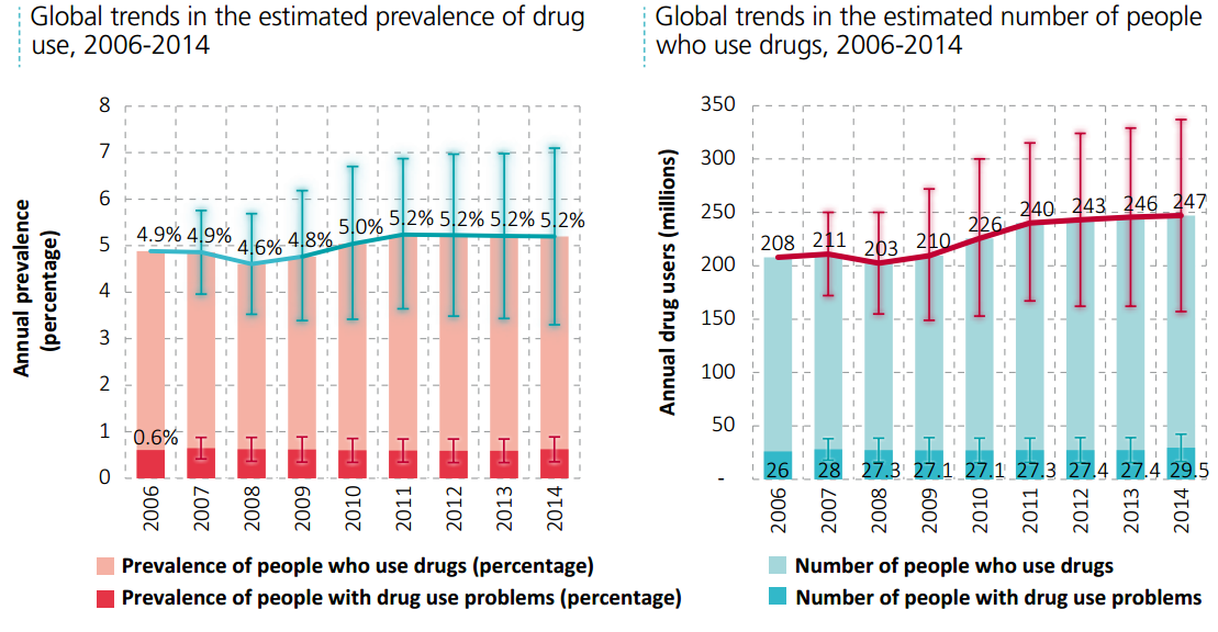 Global trends in the use and prevalence of drugs