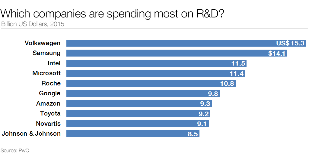 The companies spending the most on R&D