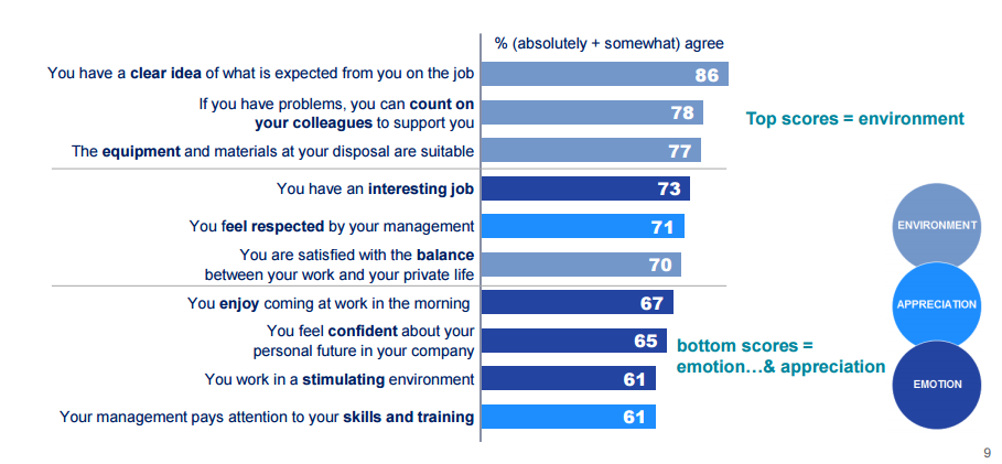 Employee work scores