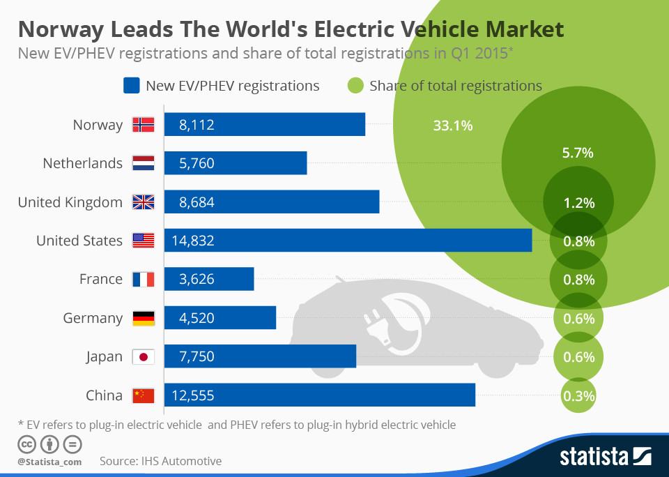 Norway leads the world's electric vehicle market