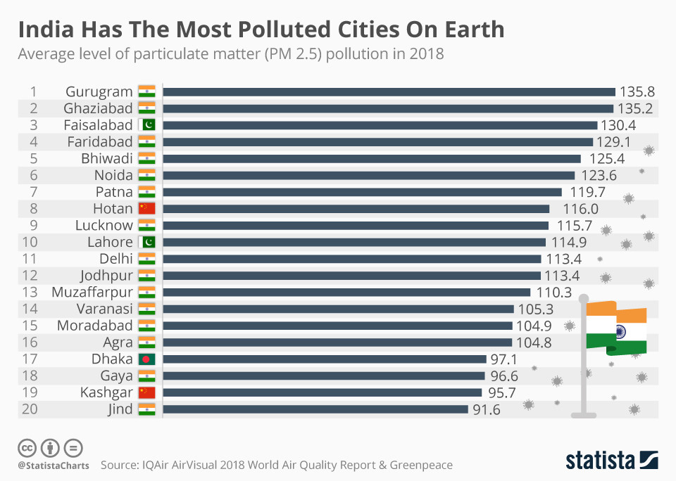 Despite its air pollution crisis, Delhi is only the 8th-most polluted Indian city
