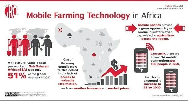 Mobile Faming Technology in Africa