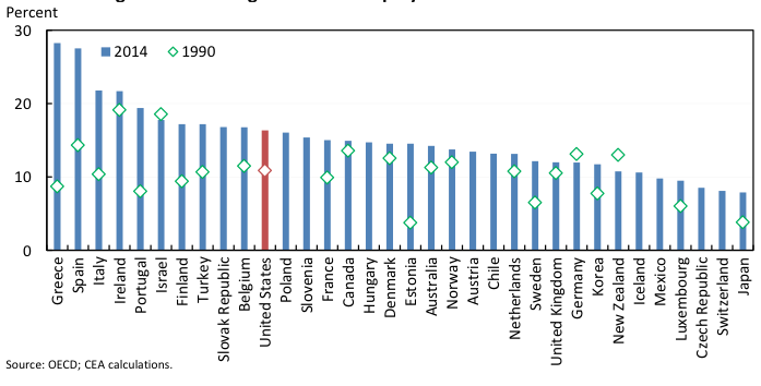 Prime-age male non-employment rates across the OECD