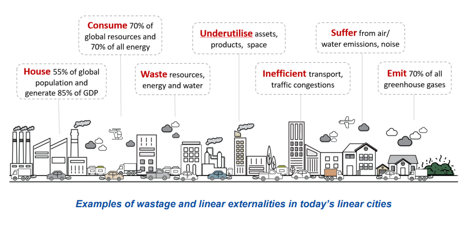 Examples of wastage and linear externalities in today's linear cities