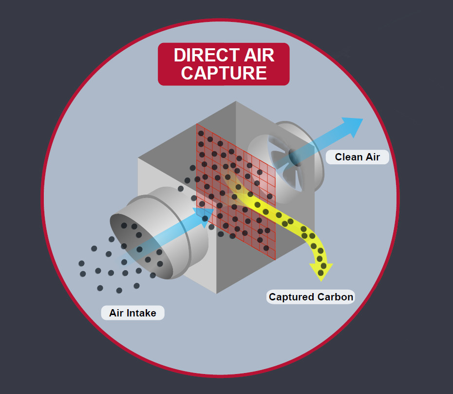 a graphic showing how direct air capture works