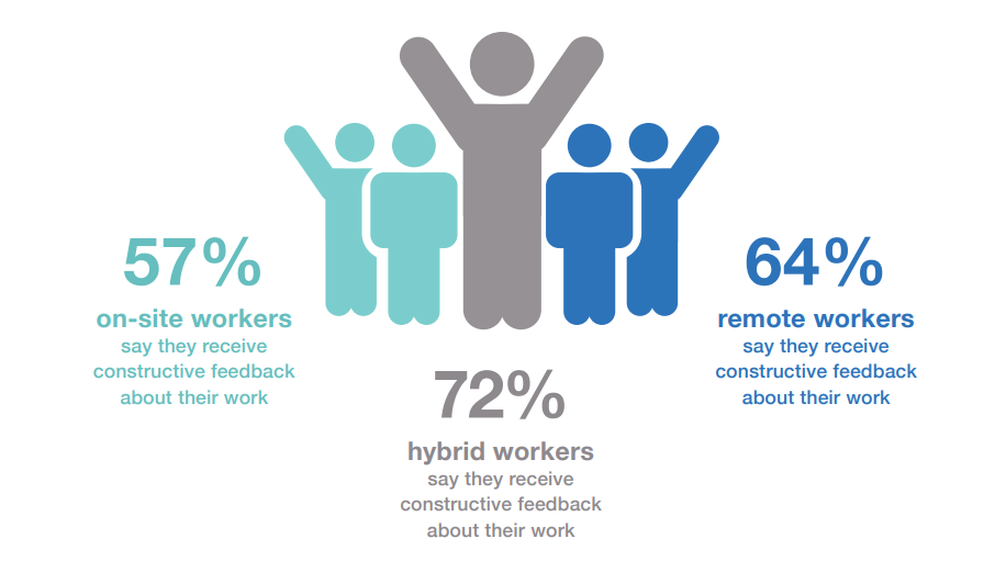 an infographic showing the benefits of hybrid working